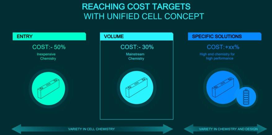 Volkswagen сделает батареи для электромобилей на 50 дешевле