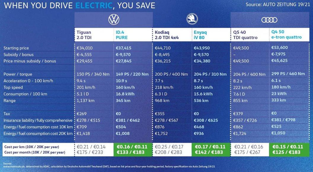 VW сравнил стоимость дизельных авто и электромобилей и наглядно показал: покупать модели с ДВС глупо - ЭкоТехника