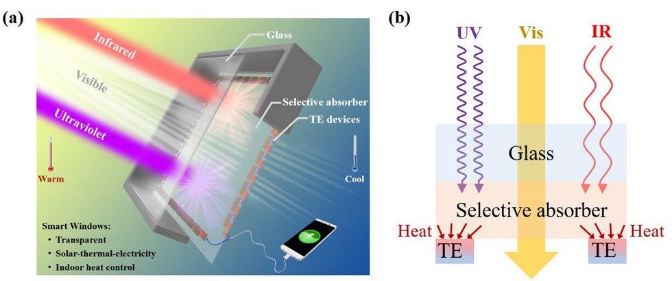 Инновационное стекло генерирует электроэнергию и отлично пропускает свет