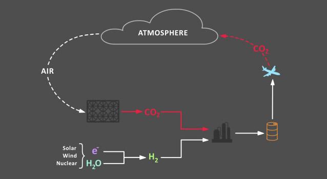 Улавливать CO2 и производить из него топливо