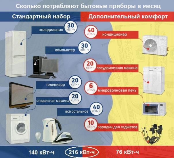 Потребления электричества электроплита за месяц скребок для чистки плиты купить jawa