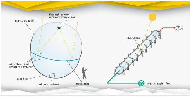 Принцип работы инновационного солечного концентратора