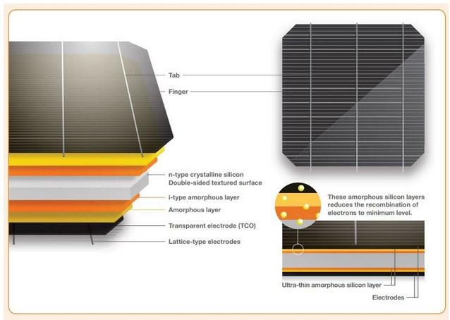 Panasonic выпустила черные солнечные панели HIT KURO для Европы