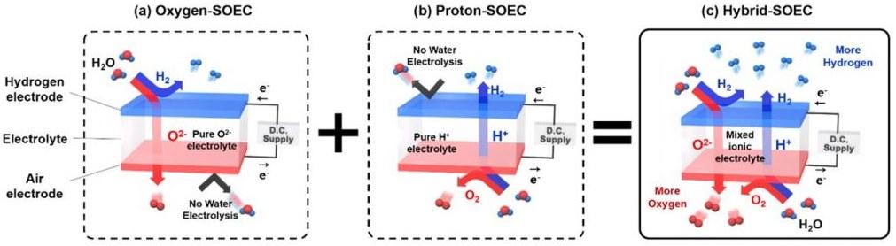 Получение водорода расщиплением воды