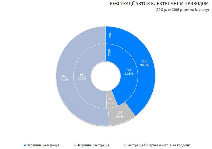 Сколько электромобилей в Украине