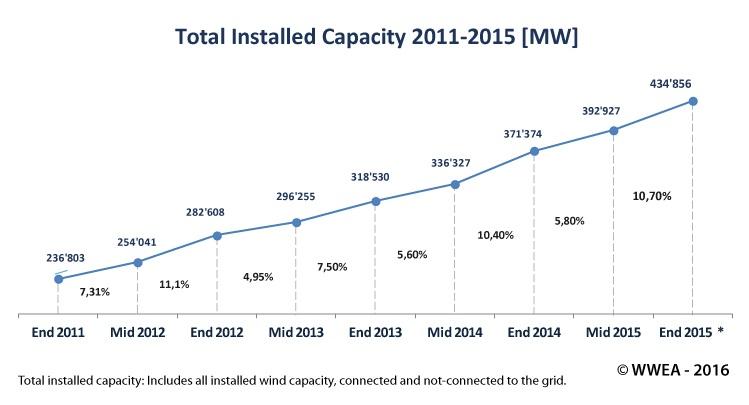Общемировой прирост ветроэнергетики 2011 - 2015 года