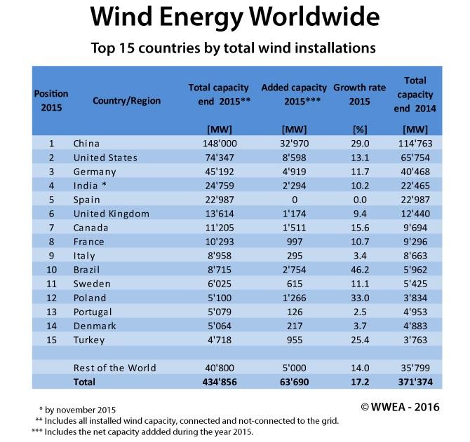 Лидирующие страны в области энергии ветра