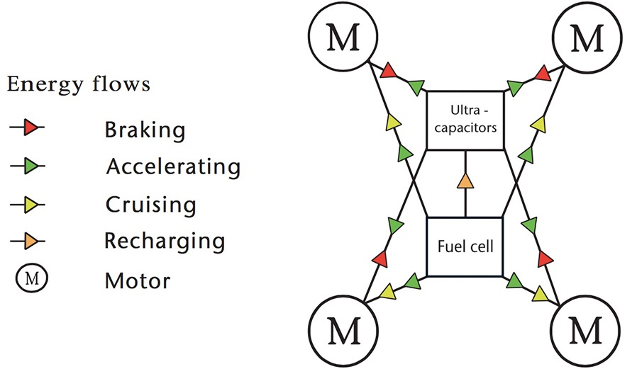 Схема водородного электромобиля