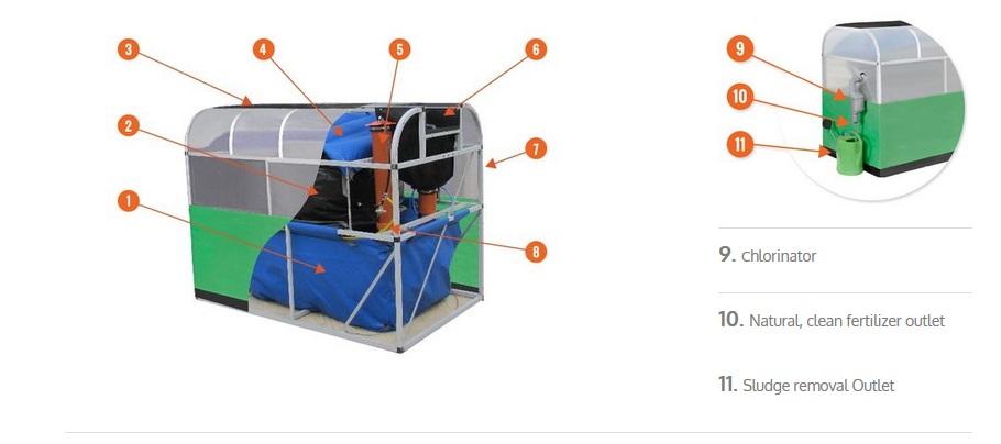 Биогазовая установка своими руками для дома видео 2016