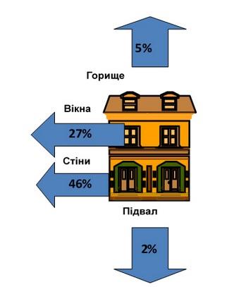 Ориентировочное распределение потери теплоты зданием