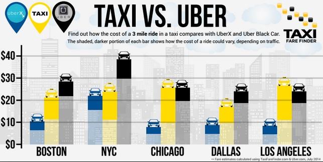 Сравнительные цены на такси и uber в США