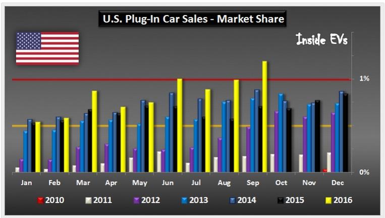 В США электрокары бьют рекорды продаж
