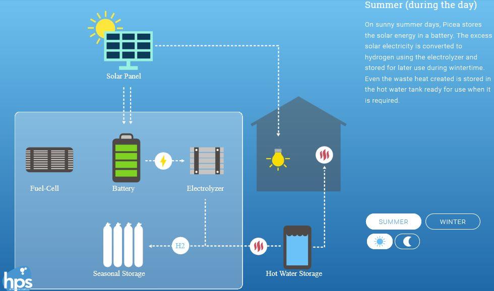 Солнечная энергия и водород обеспечат полную автономию домов в Германии