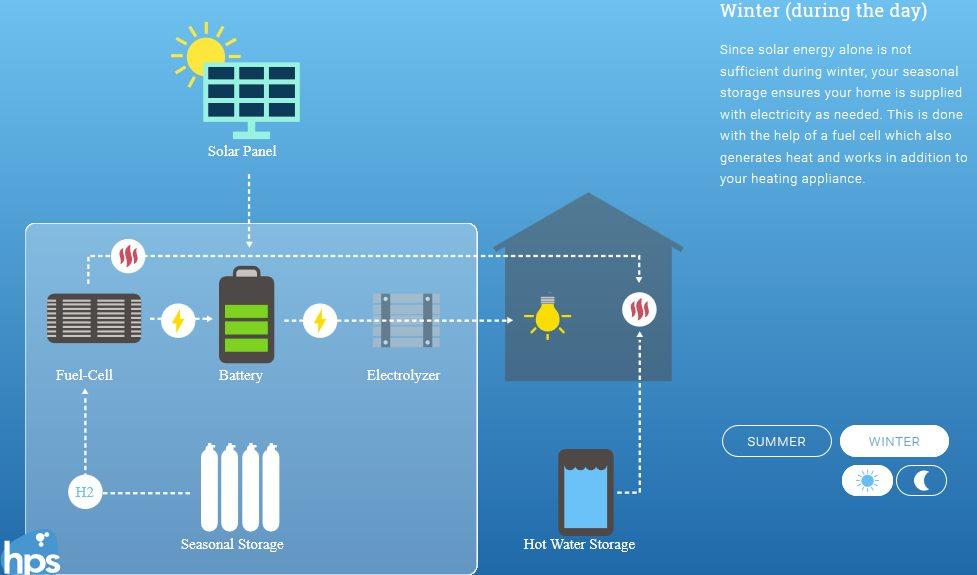 Об'єднання сонячної енергії з воднем дозволить створити автономну ТЕЦ в кожному будинку