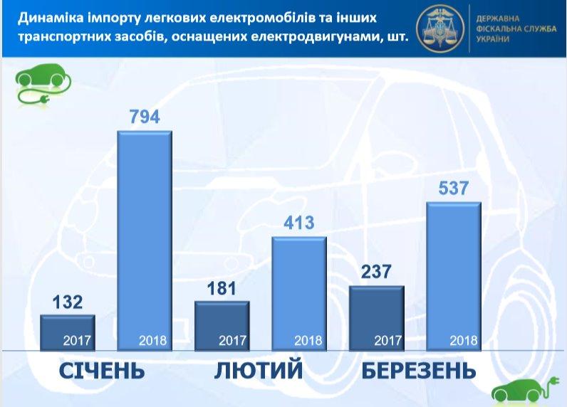2018 элктромобильная статистика Украины