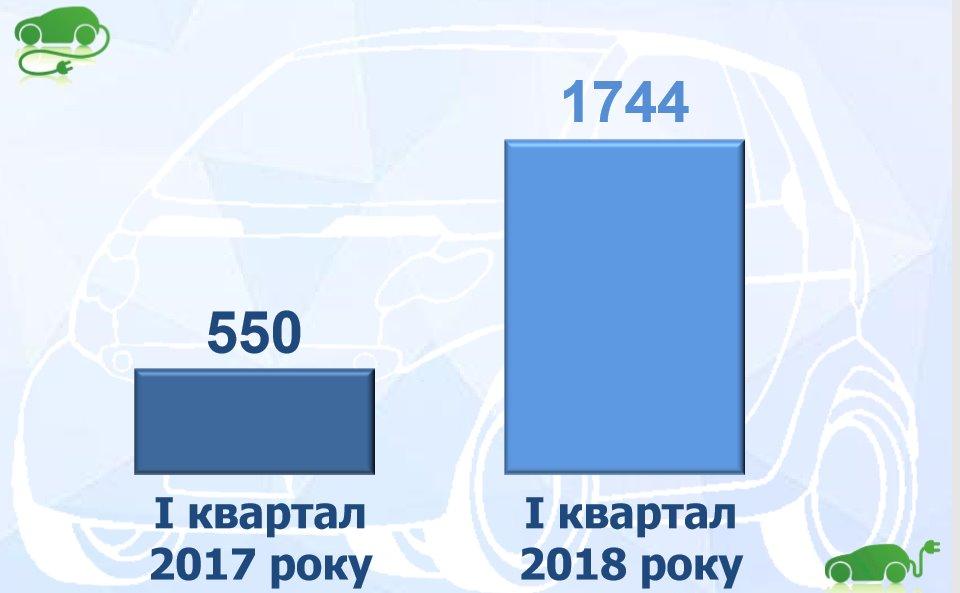 Рост электромобилей в Украине 2018 год