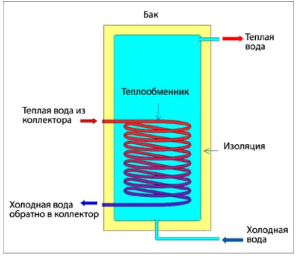 Теплообменники для солнечных систем витых теплообменников