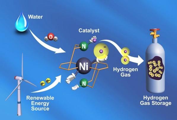 Картинки по запросу Водородный газ